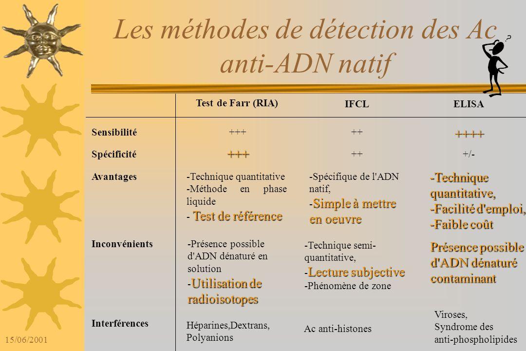 Les méthodes de détection des Ac anti-ADN natif