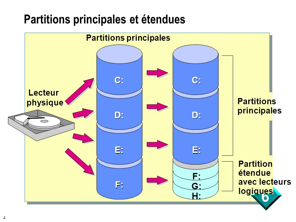Partitions principales et étendues