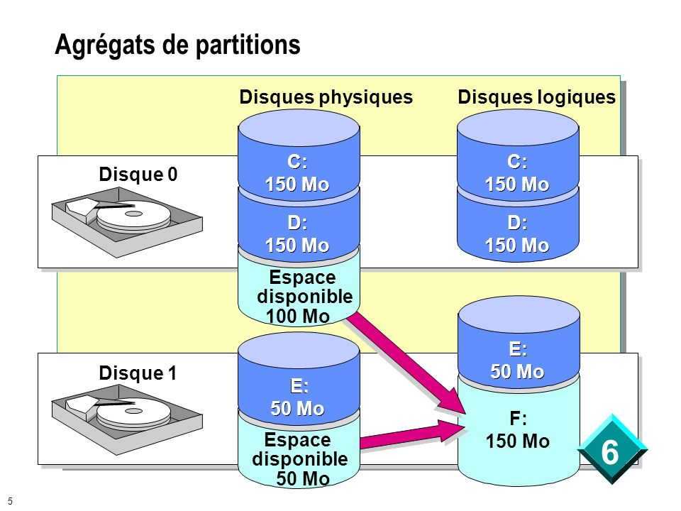 Agrégats de partitions