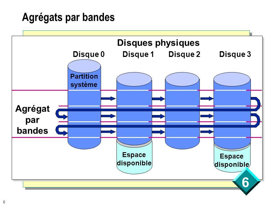 6 Agrégats par bandes Disques physiques Agrégat par bandes Disque 0