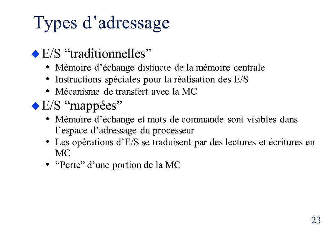 Types d'adressage E/S traditionnelles E/S mappées