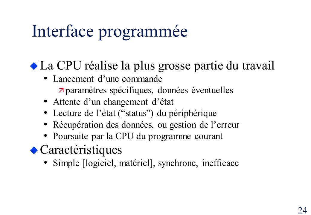 Interface programmée La CPU réalise la plus grosse partie du travail