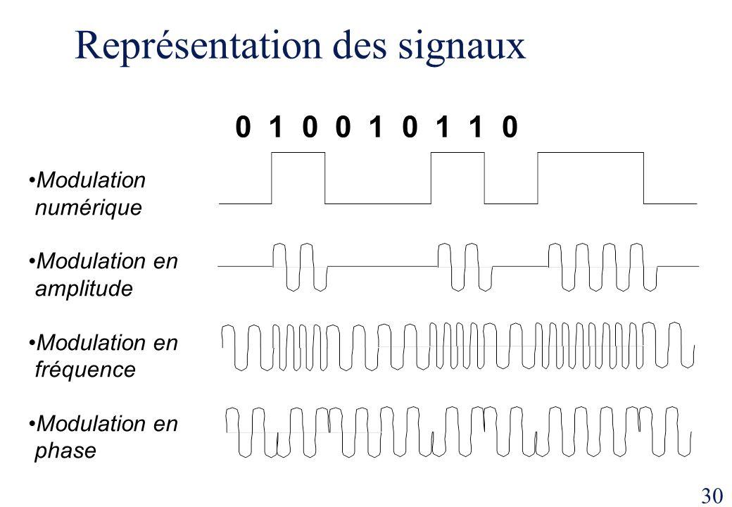 Représentation des signaux