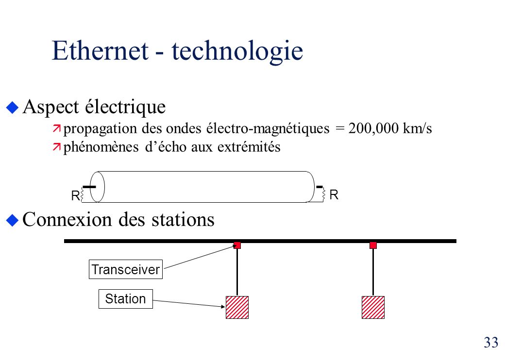 Ethernet - technologie