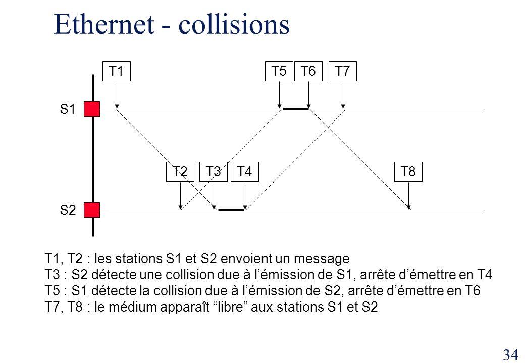 Ethernet - collisions S2 S1 T1 T5 T6 T2 T3 T4 T7 T8