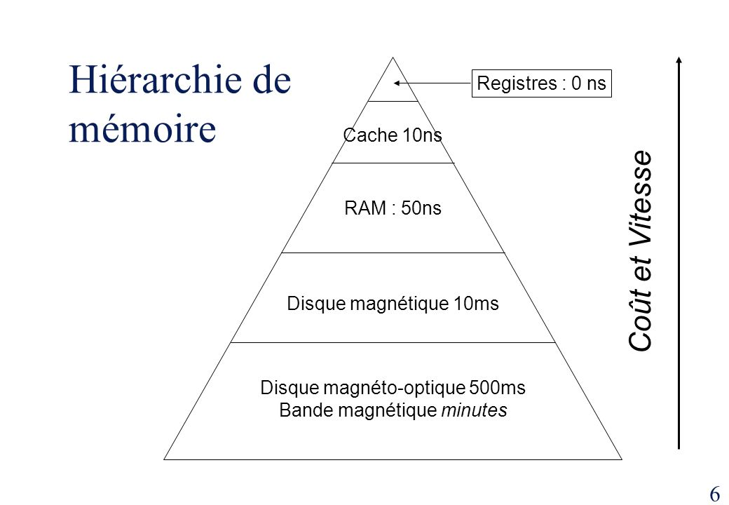 Hiérarchie de mémoire Coût et Vitesse Registres : 0 ns Cache 10ns