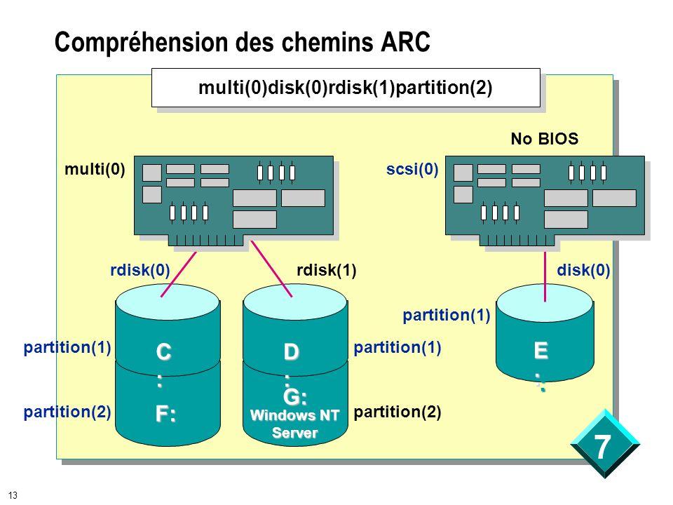 Compréhension des chemins ARC