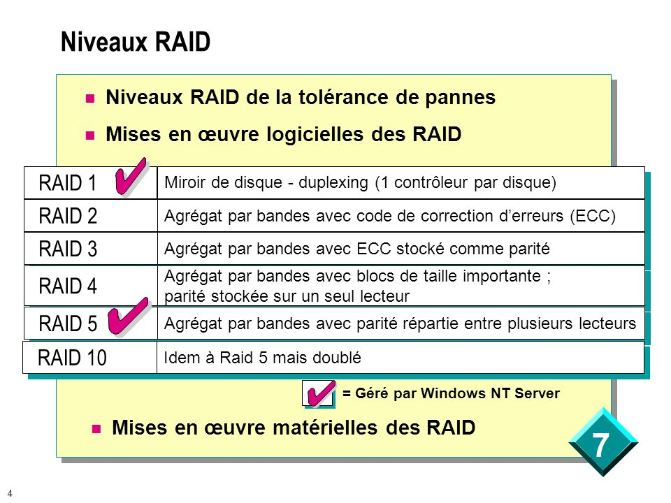 Niveaux RAID RAID 1 RAID 2 RAID 3 RAID 4 RAID 5 RAID 10