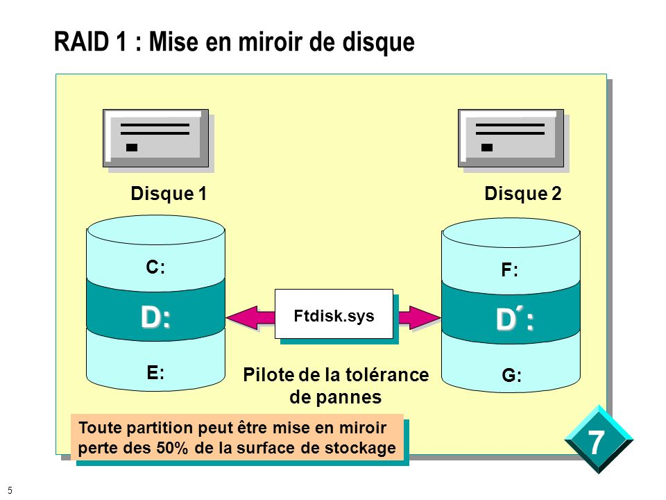 Gestion de la tol rance de pannes ppt video online for Disque en miroir