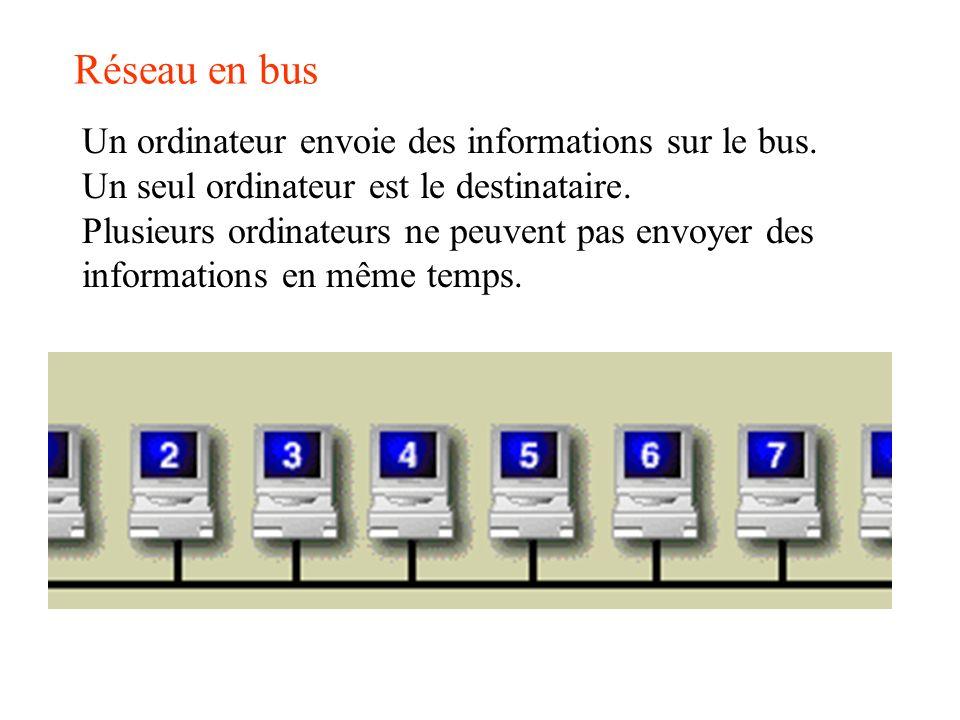 Réseau en bus