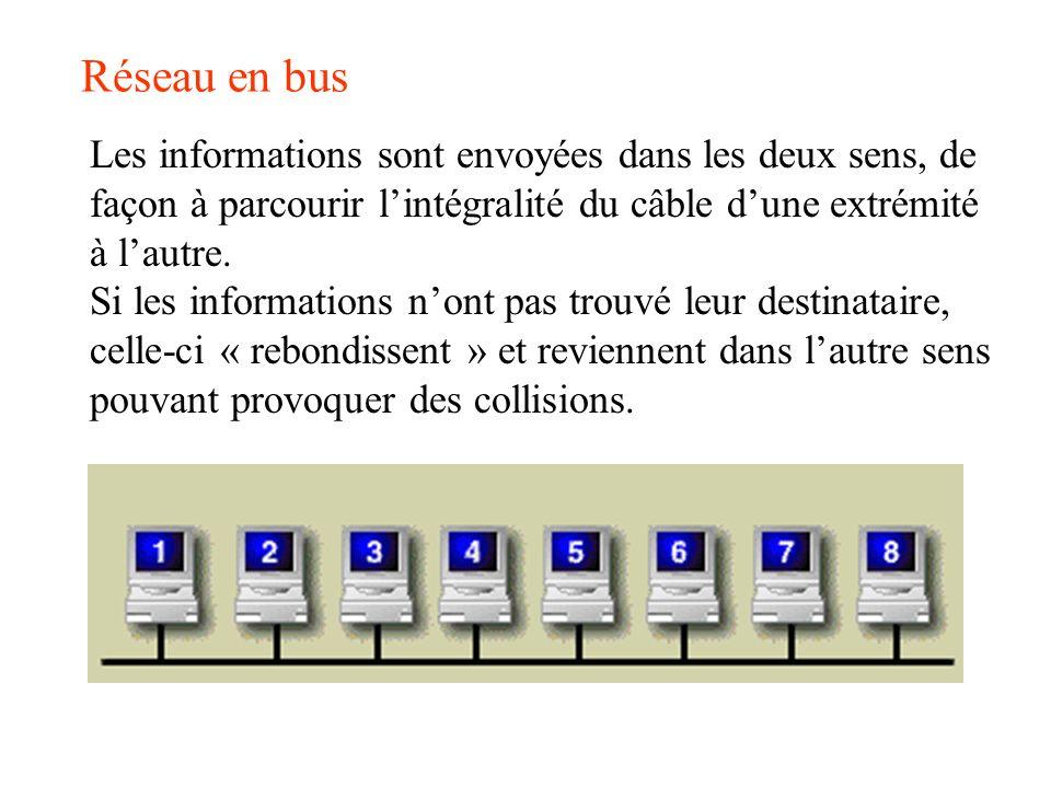 Réseau en bus Les informations sont envoyées dans les deux sens, de façon à parcourir l'intégralité du câble d'une extrémité à l'autre.