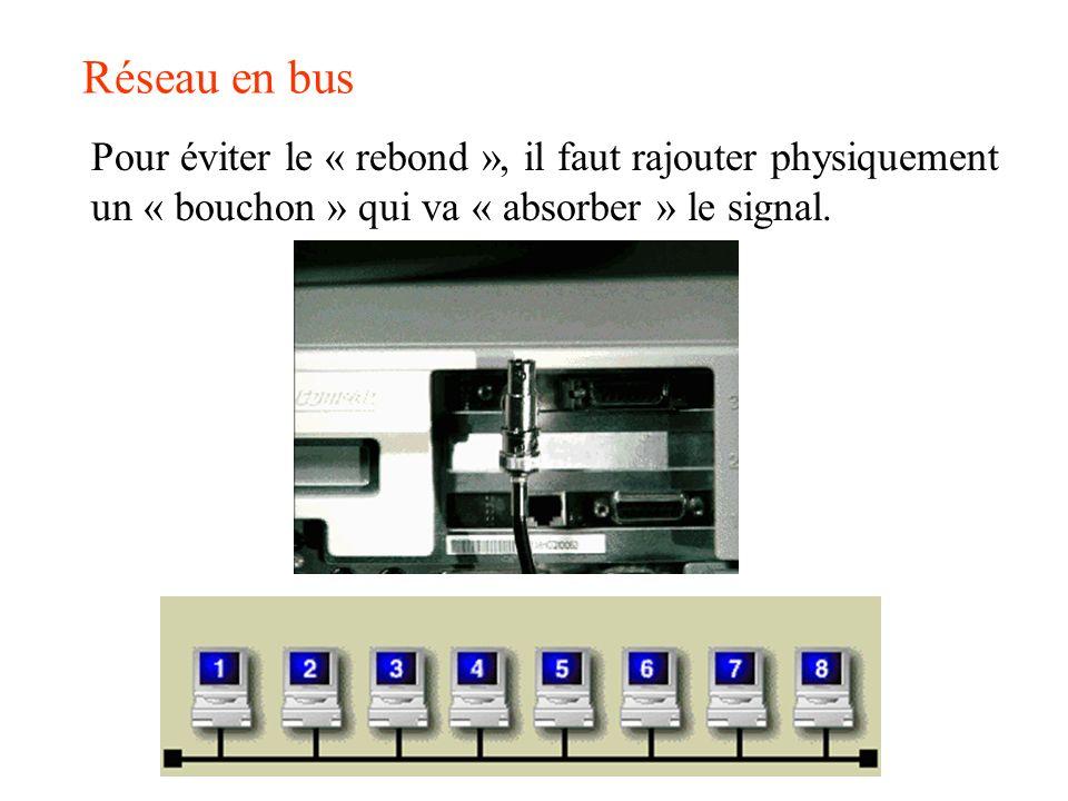 Réseau en bus Pour éviter le « rebond », il faut rajouter physiquement un « bouchon » qui va « absorber » le signal.