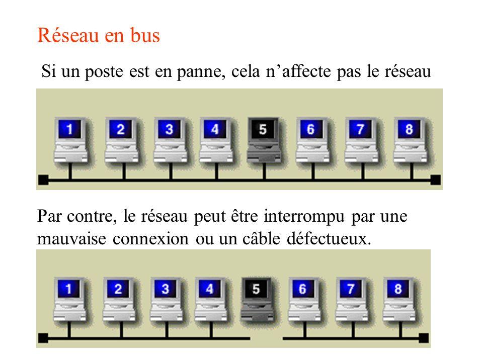 Réseau en bus Si un poste est en panne, cela n'affecte pas le réseau