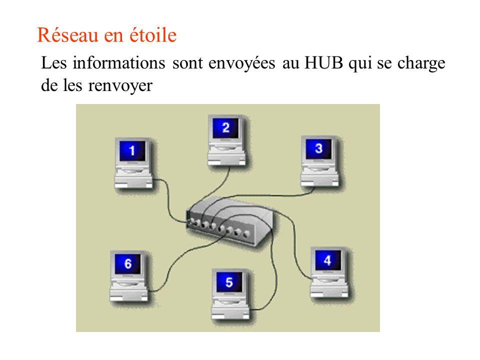 Réseau en étoile Les informations sont envoyées au HUB qui se charge de les renvoyer