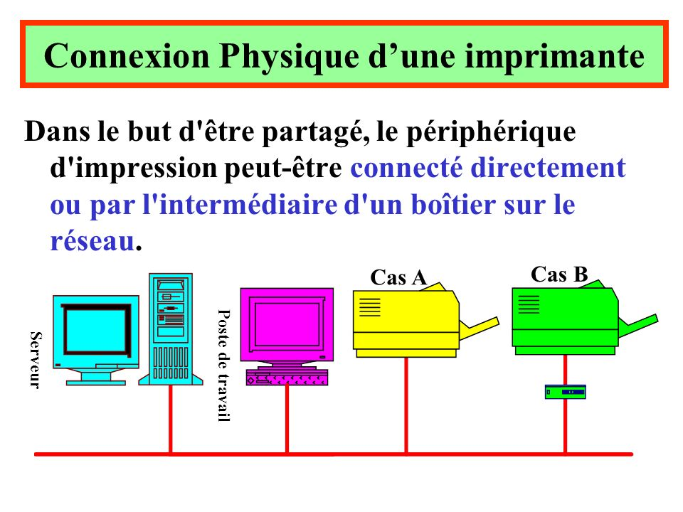 Connexion Physique d'une imprimante