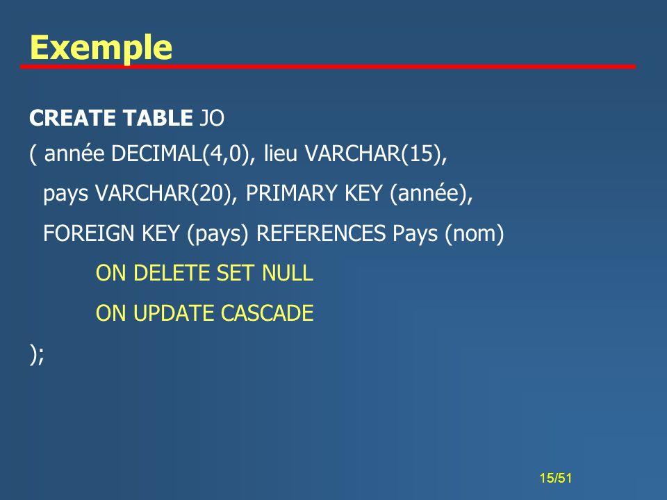 Exemple CREATE TABLE JO ( année DECIMAL(4,0), lieu VARCHAR(15),