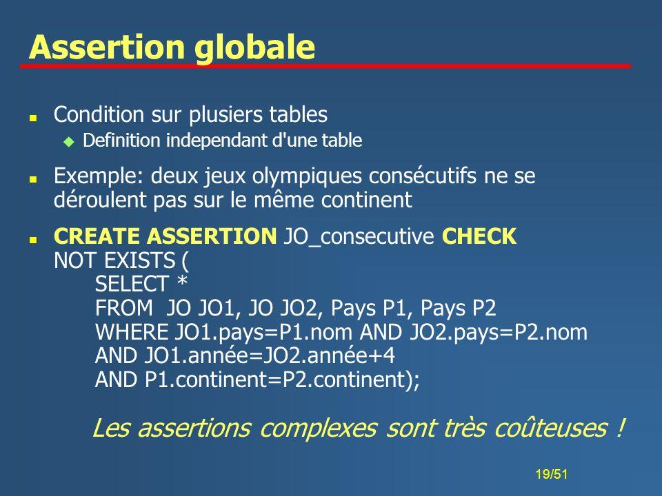Assertion globale Les assertions complexes sont très coûteuses !