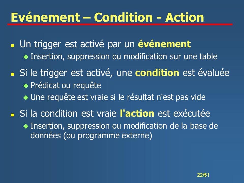 Evénement – Condition - Action
