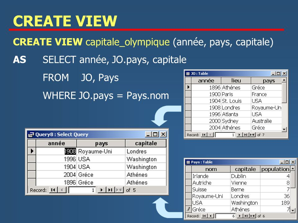 CREATE VIEW CREATE VIEW capitale_olympique (année, pays, capitale)