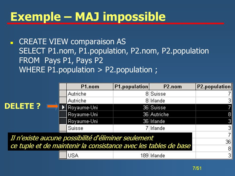 Exemple – MAJ impossible