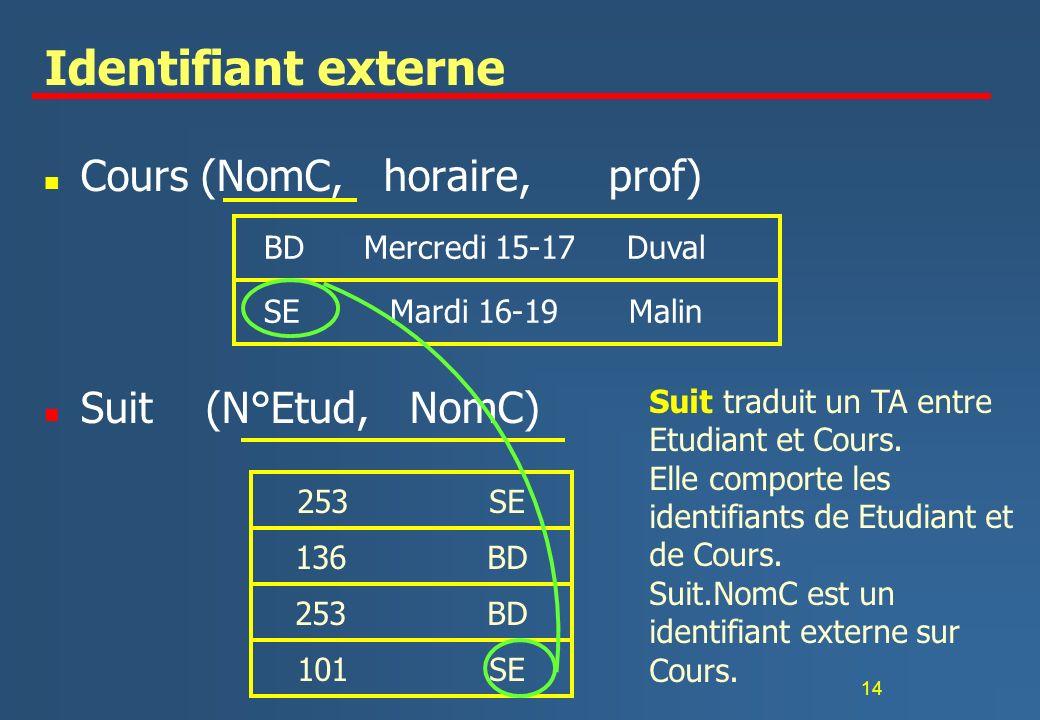 Identifiant externe Cours (NomC, horaire, prof) Suit (N°Etud, NomC)
