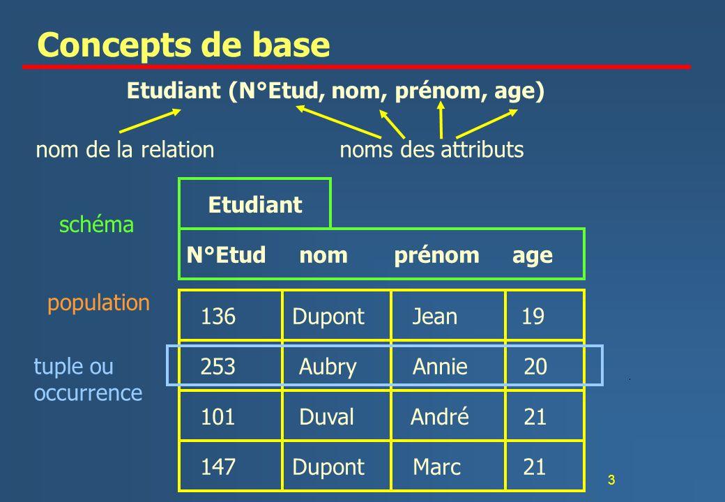 Concepts de base Etudiant (N°Etud, nom, prénom, age)