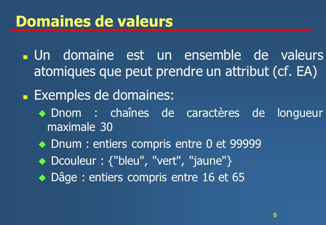 Domaines de valeurs Un domaine est un ensemble de valeurs atomiques que peut prendre un attribut (cf. EA)