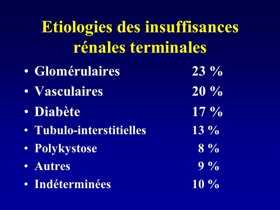Etiologies des insuffisances rénales terminales