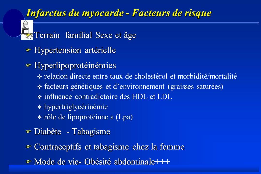 Infarctus du myocarde - Facteurs de risque