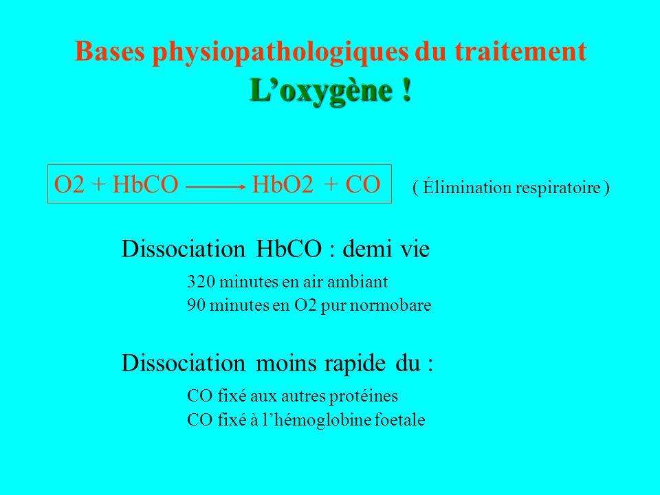 Bases physiopathologiques du traitement