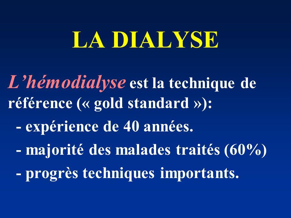 LA DIALYSE L'hémodialyse est la technique de référence (« gold standard »): - expérience de 40 années.