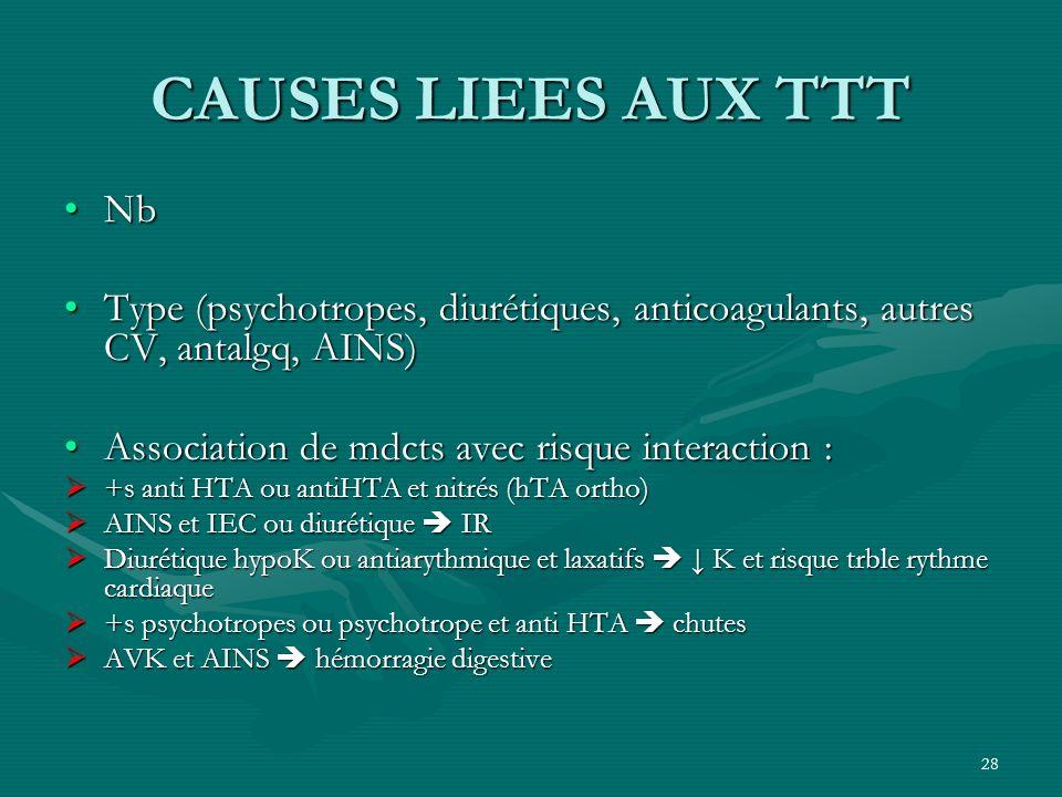 CAUSES LIEES AUX TTTNb. Type (psychotropes, diurétiques, anticoagulants, autres CV, antalgq, AINS) Association de mdcts avec risque interaction :