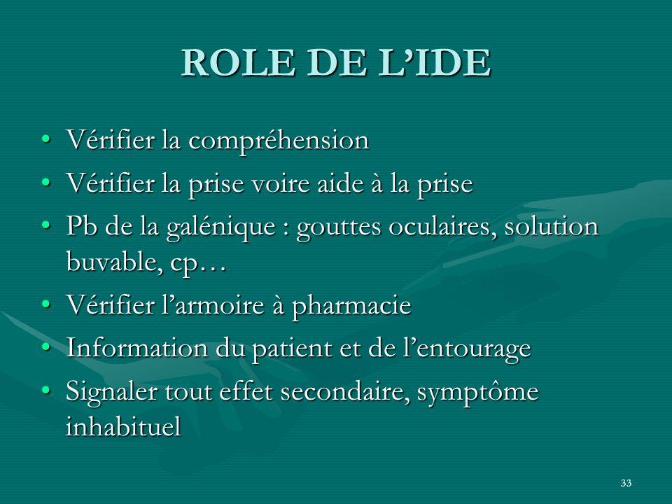ROLE DE L'IDE Vérifier la compréhension