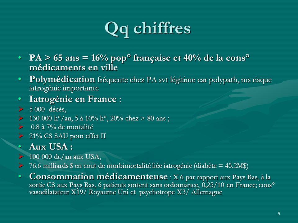 Qq chiffresPA > 65 ans = 16% pop° française et 40% de la cons° médicaments en ville.