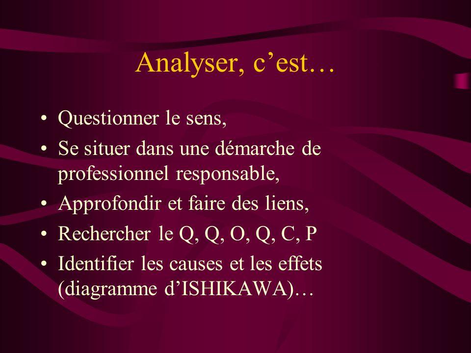 Analyser, c'est… Questionner le sens,