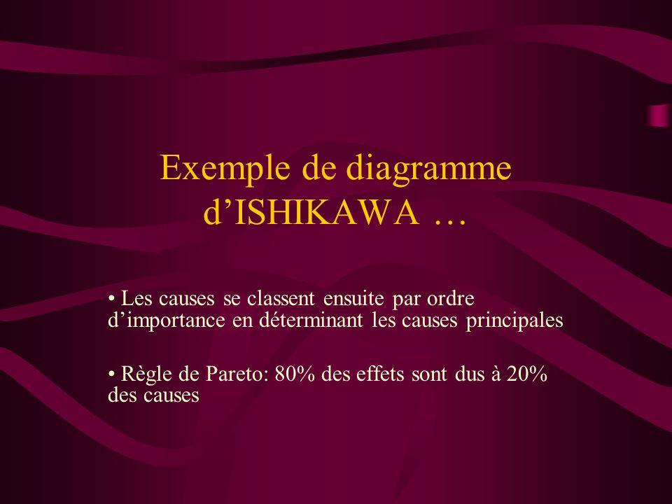 Exemple de diagramme d'ISHIKAWA …