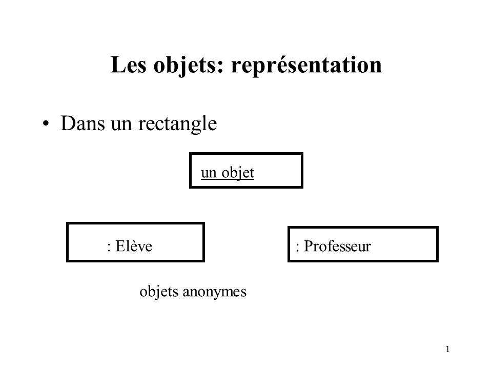Les objets: représentation