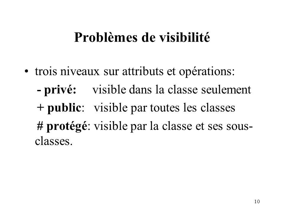 Problèmes de visibilité