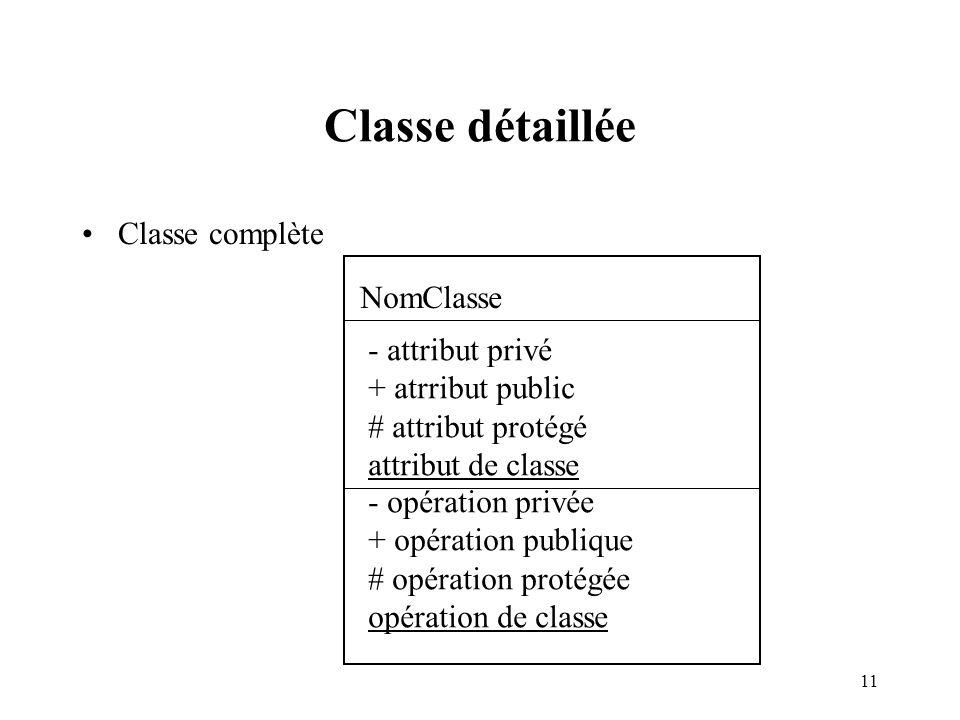 Classe détaillée Classe complète NomClasse - attribut privé