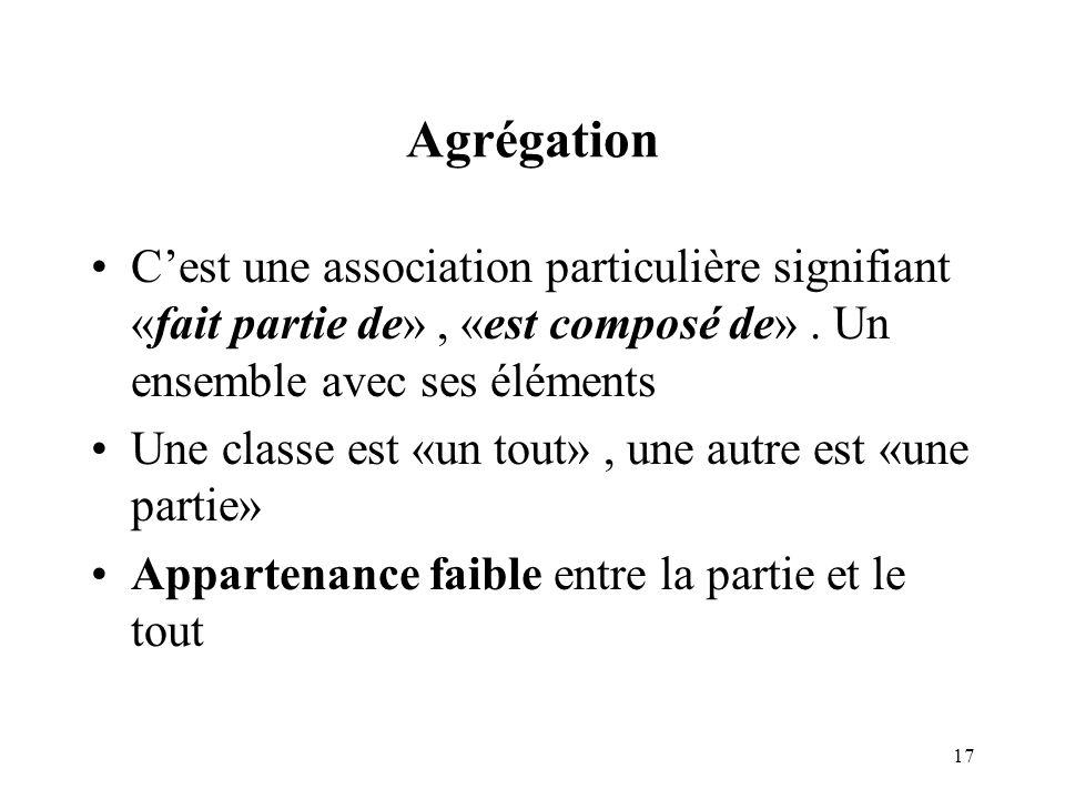 Agrégation C'est une association particulière signifiant «fait partie de» , «est composé de» . Un ensemble avec ses éléments.