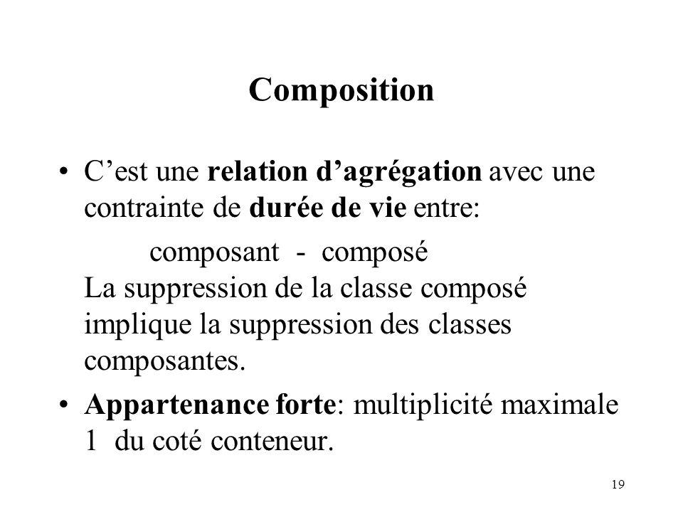 Composition C'est une relation d'agrégation avec une contrainte de durée de vie entre: