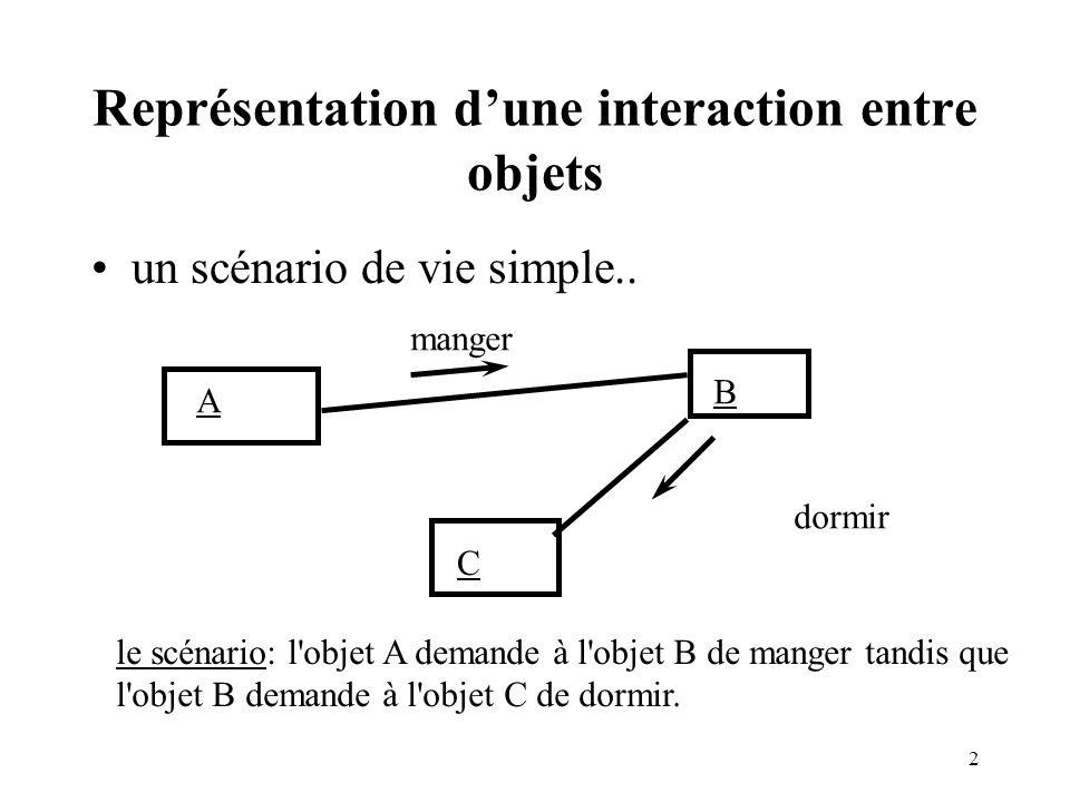 Représentation d'une interaction entre objets