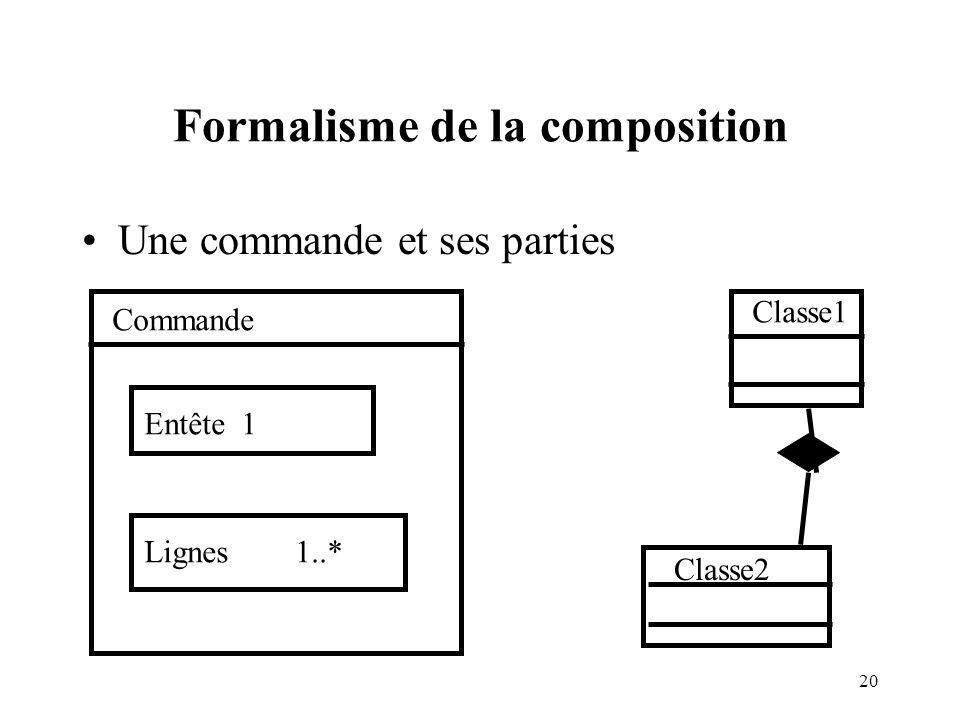 Formalisme de la composition