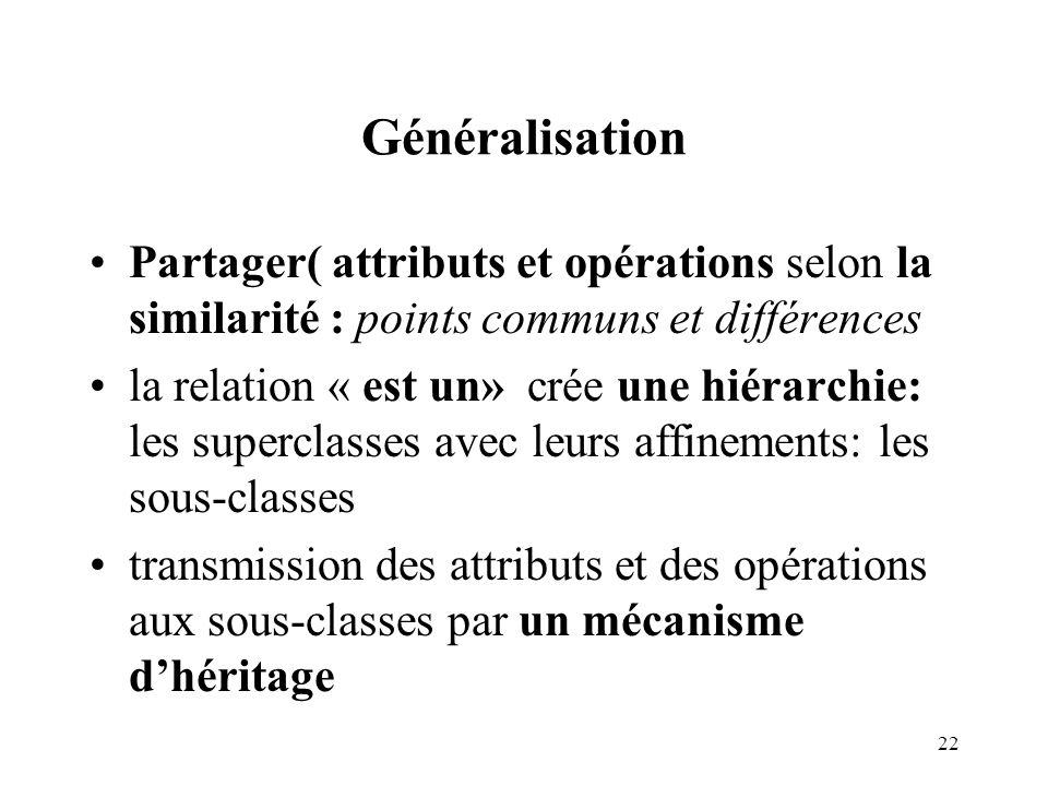 Généralisation Partager( attributs et opérations selon la similarité : points communs et différences.