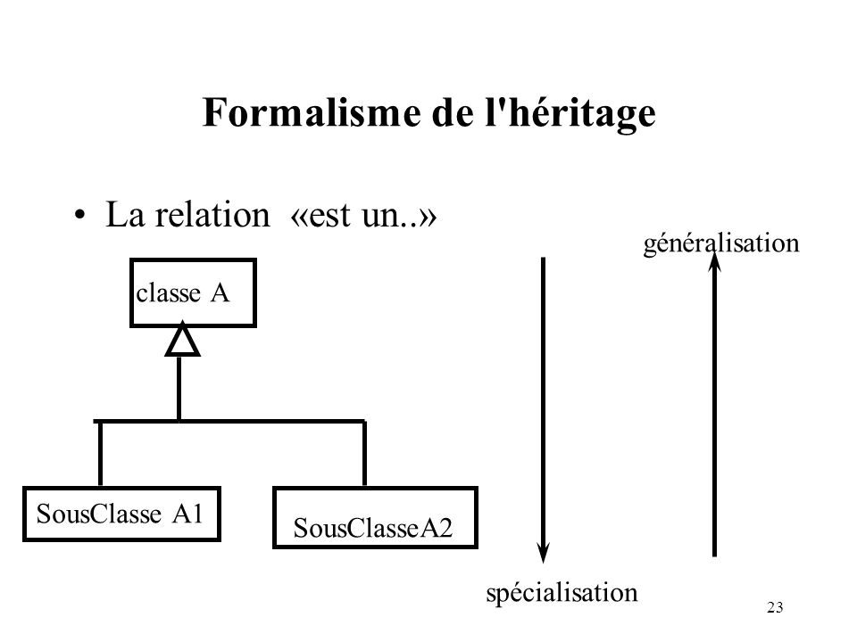 Formalisme de l héritage