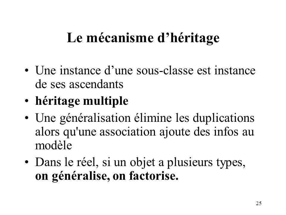 Le mécanisme d'héritage
