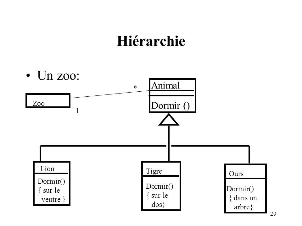 Hiérarchie Un zoo: Animal Dormir () * Zoo 1 Lion Tigre Ours Dormir()