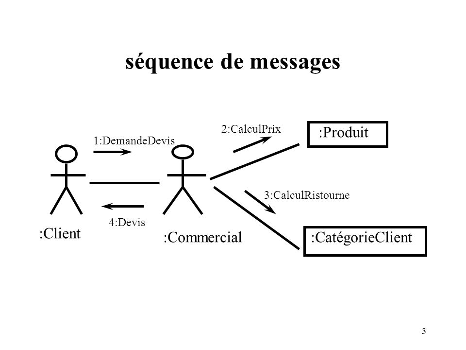 séquence de messages :Produit :Client :Commercial :CatégorieClient