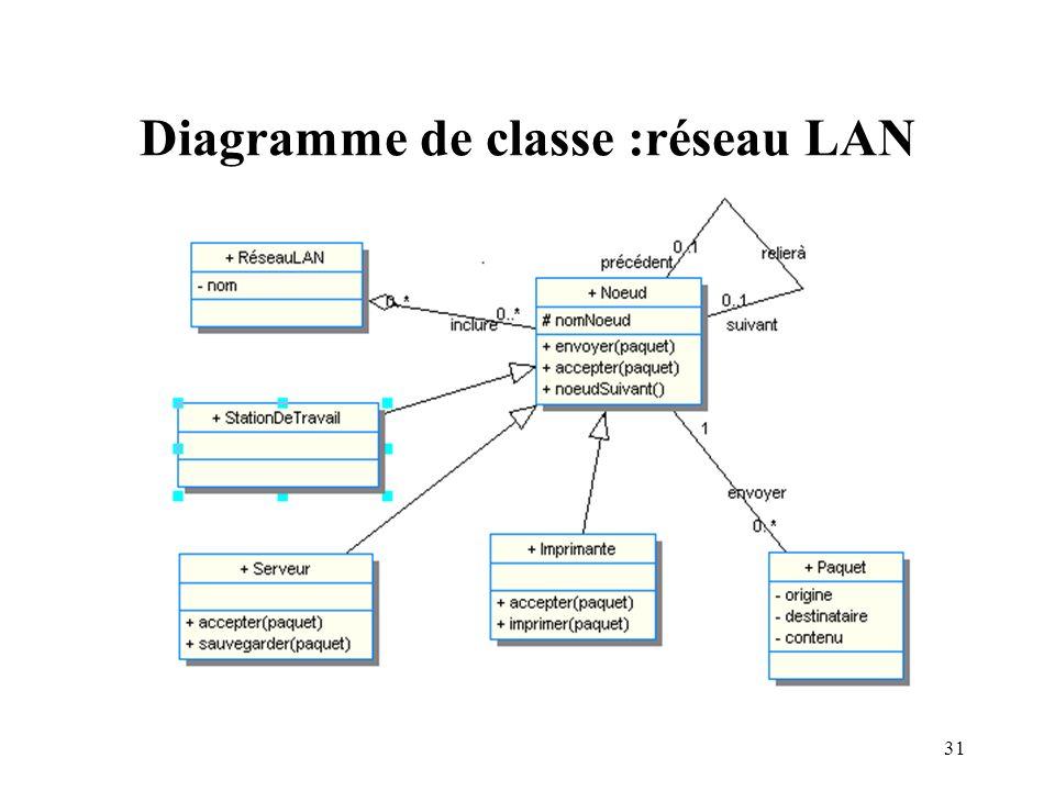 Diagramme de classe :réseau LAN