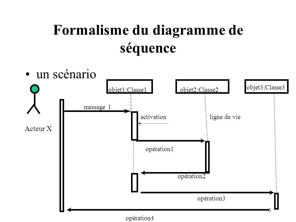 Formalisme du diagramme de séquence